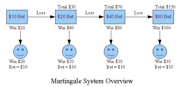 Roulettetoken - Martingale System
